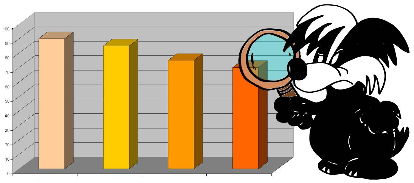 Nuovo Modello: analisi dei dati disaggregati della nostra indagine